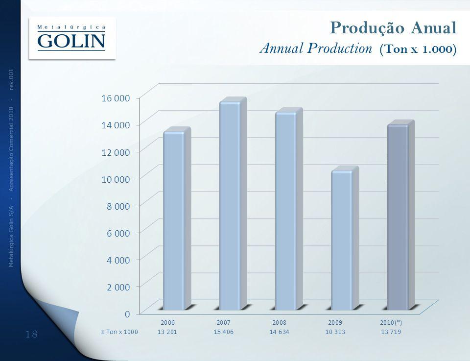 Produção Anual Annual Production (Ton x 1.000)