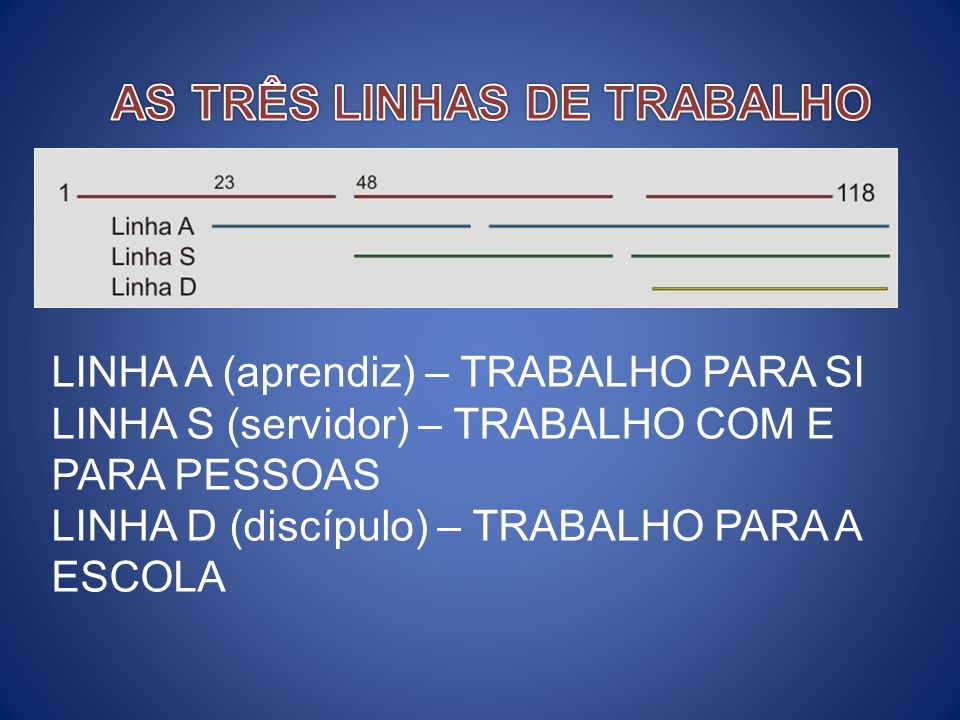 AS TRÊS LINHAS DE TRABALHO