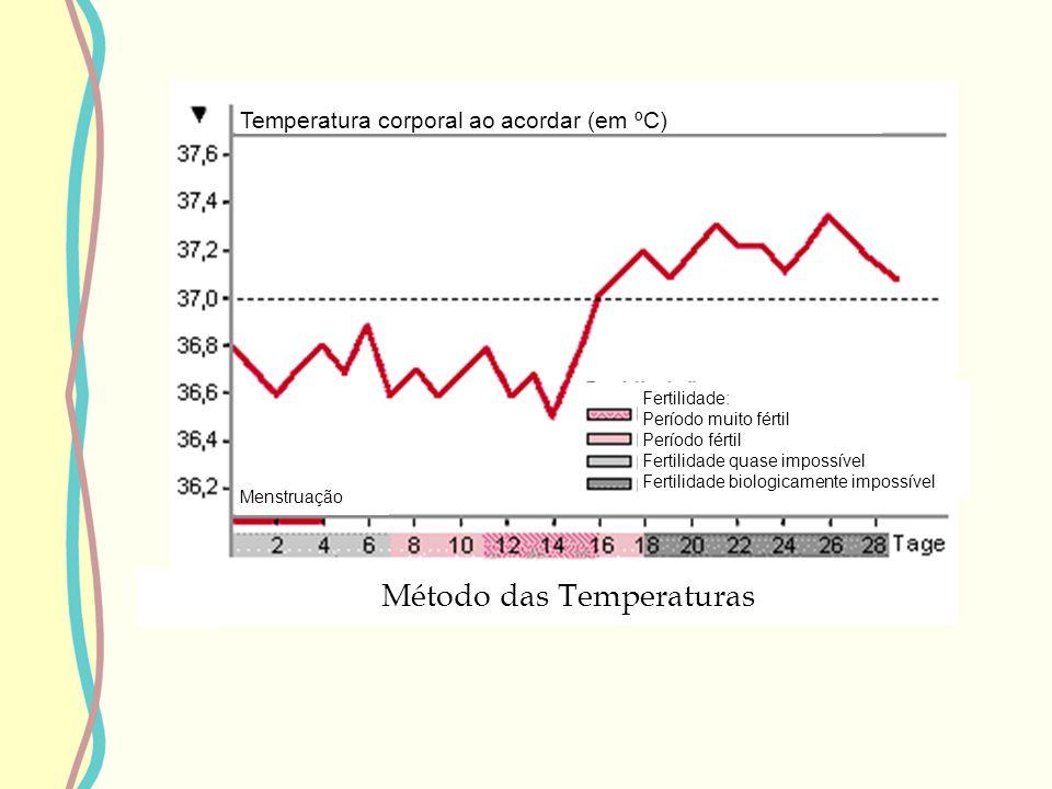 Método das Temperaturas