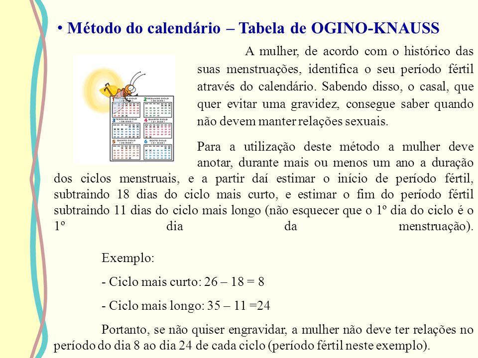 Método do calendário – Tabela de OGINO-KNAUSS