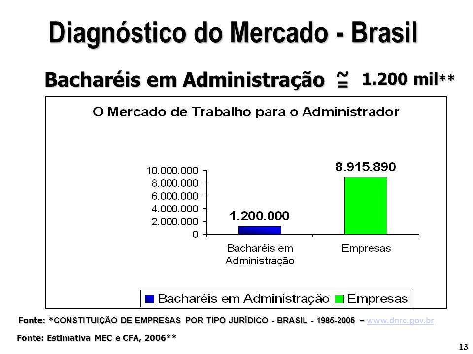 Diagnóstico do Mercado - Brasil