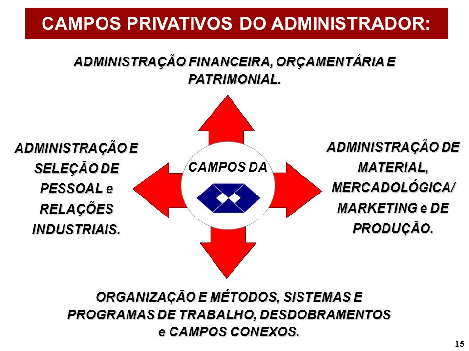CAMPOS PRIVATIVOS DO ADMINISTRADOR: