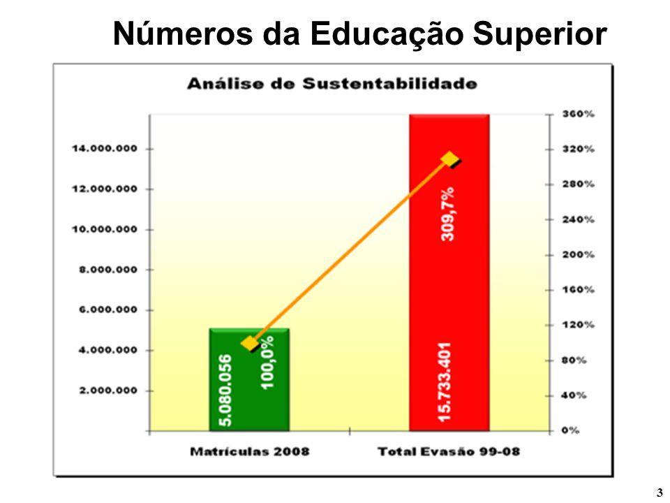 Números da Educação Superior