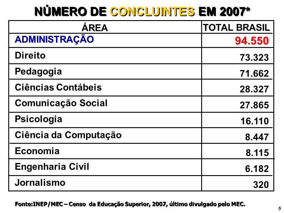 NÚMERO DE CONCLUINTES EM 2007*