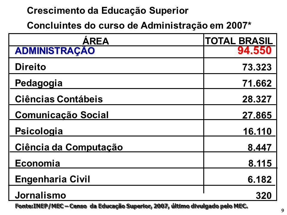 94.550 Crescimento da Educação Superior