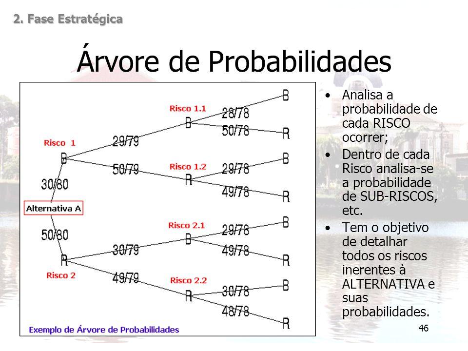 Árvore de Probabilidades