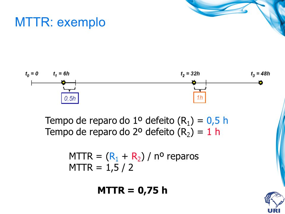 MTTR: exemplo Tempo de reparo do 1º defeito (R1) = 0,5 h