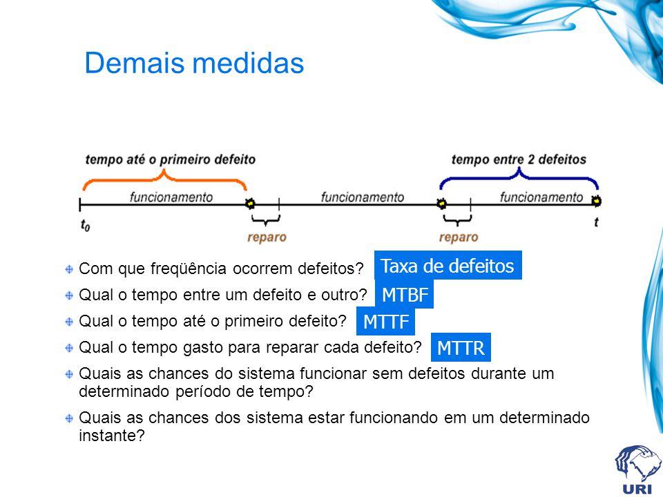 Demais medidas Taxa de defeitos MTBF MTTF MTTR
