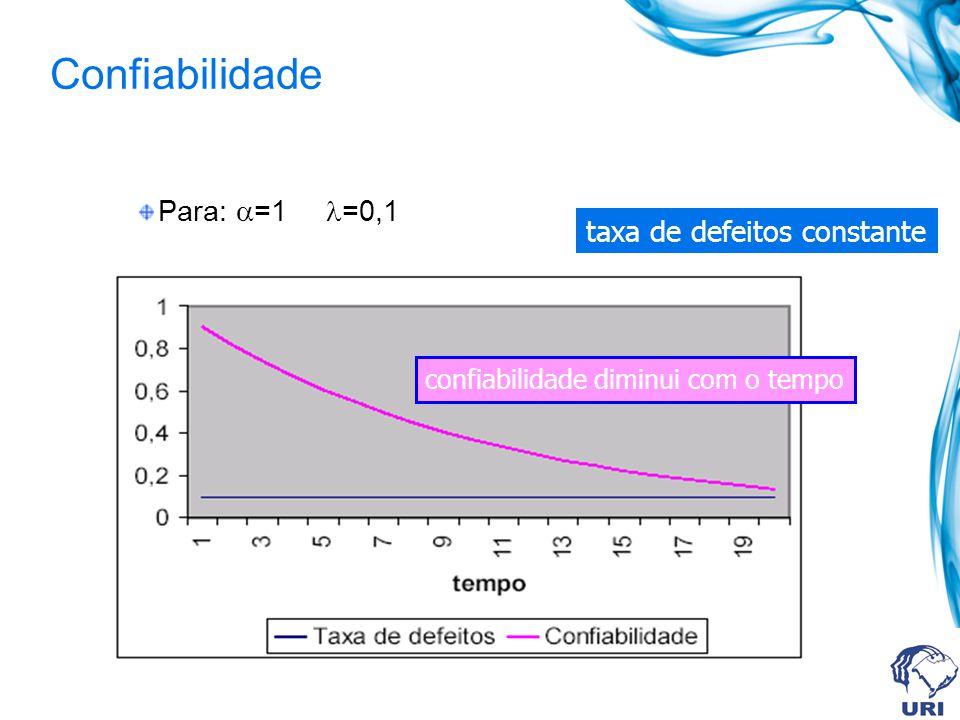 Confiabilidade Para: =1 =0,1 taxa de defeitos constante