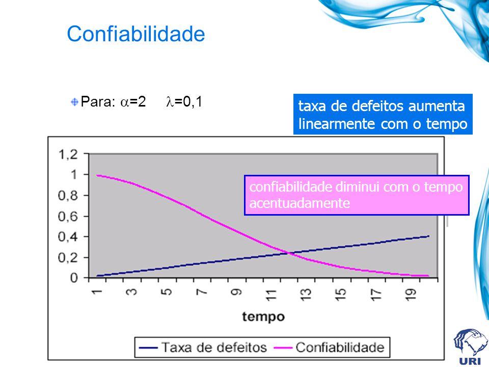 Confiabilidade Para: =2 =0,1 taxa de defeitos aumenta