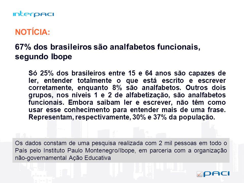 67% dos brasileiros são analfabetos funcionais, segundo Ibope