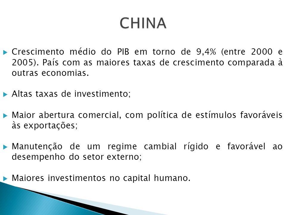 CHINA Crescimento médio do PIB em torno de 9,4% (entre 2000 e 2005). País com as maiores taxas de crescimento comparada à outras economias.