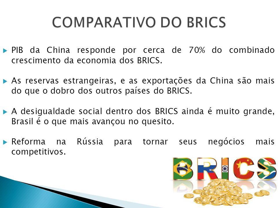 COMPARATIVO DO BRICS PIB da China responde por cerca de 70% do combinado crescimento da economia dos BRICS.