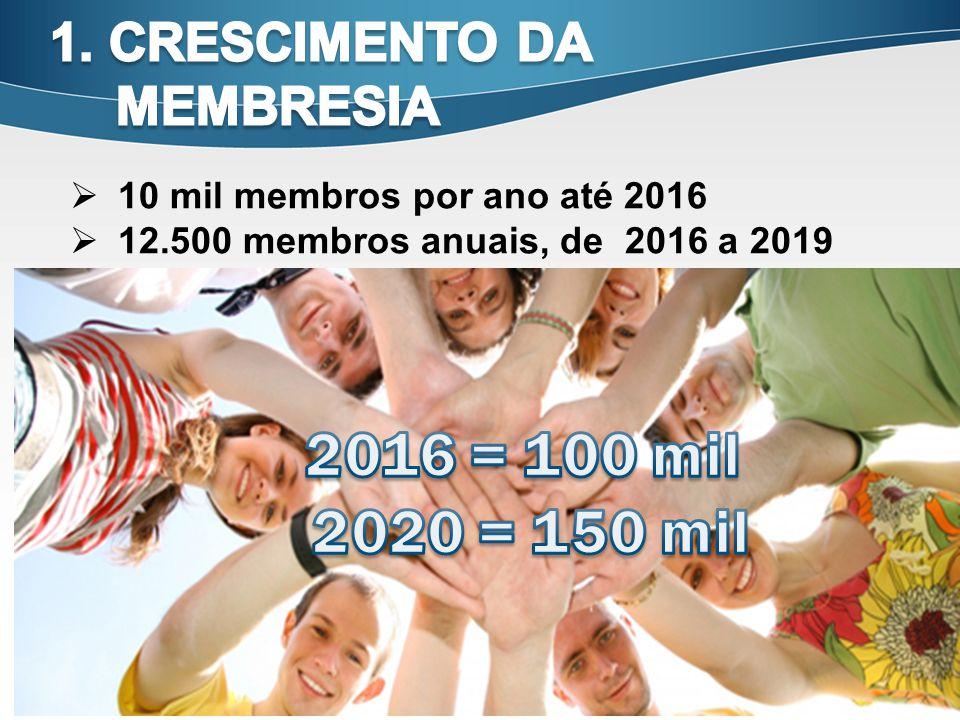 2016 = 100 mil 2020 = 150 mil 1. CRESCIMENTO DA MEMBRESIA