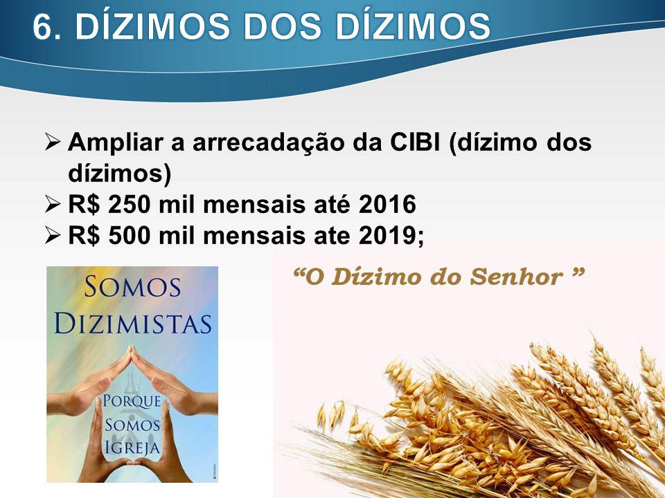 6. DÍZIMOS DOS DÍZIMOS Ampliar a arrecadação da CIBI (dízimo dos dízimos) R$ 250 mil mensais até 2016.