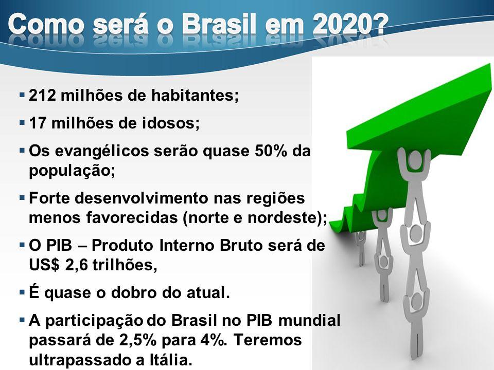 Como será o Brasil em 2020 212 milhões de habitantes;