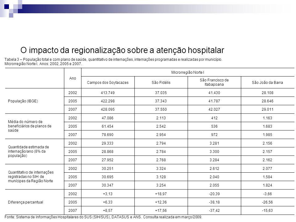 Os motivos que contribuíram para o insucesso da regionalização na ampliação do acesso à assistência hospitalar: