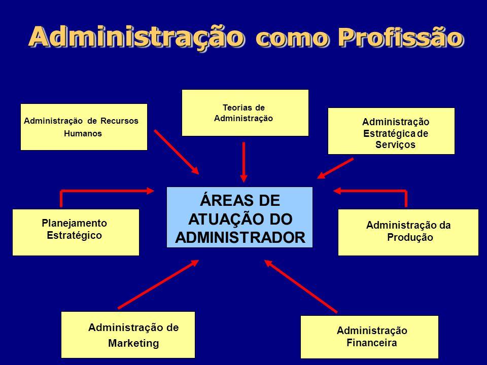 Administração como Profissão
