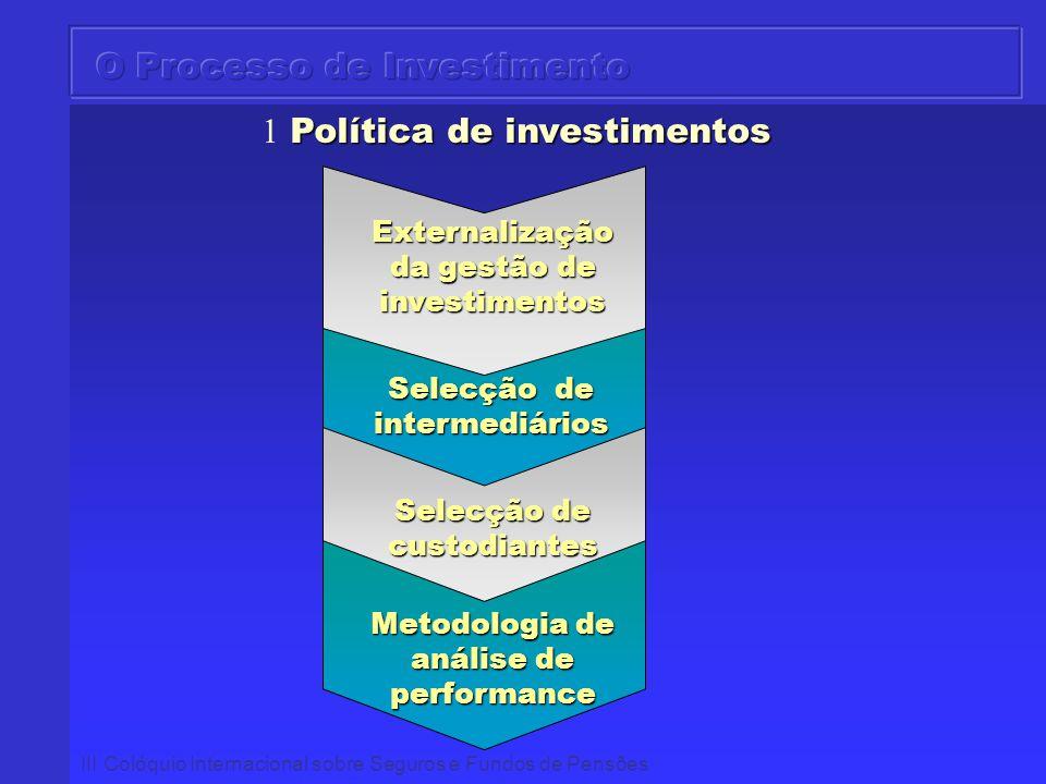 O Processo de Investimento