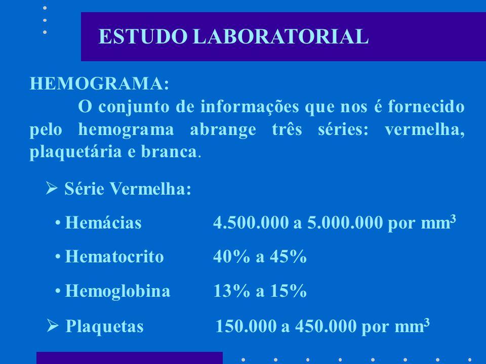 ESTUDO LABORATORIAL HEMOGRAMA: