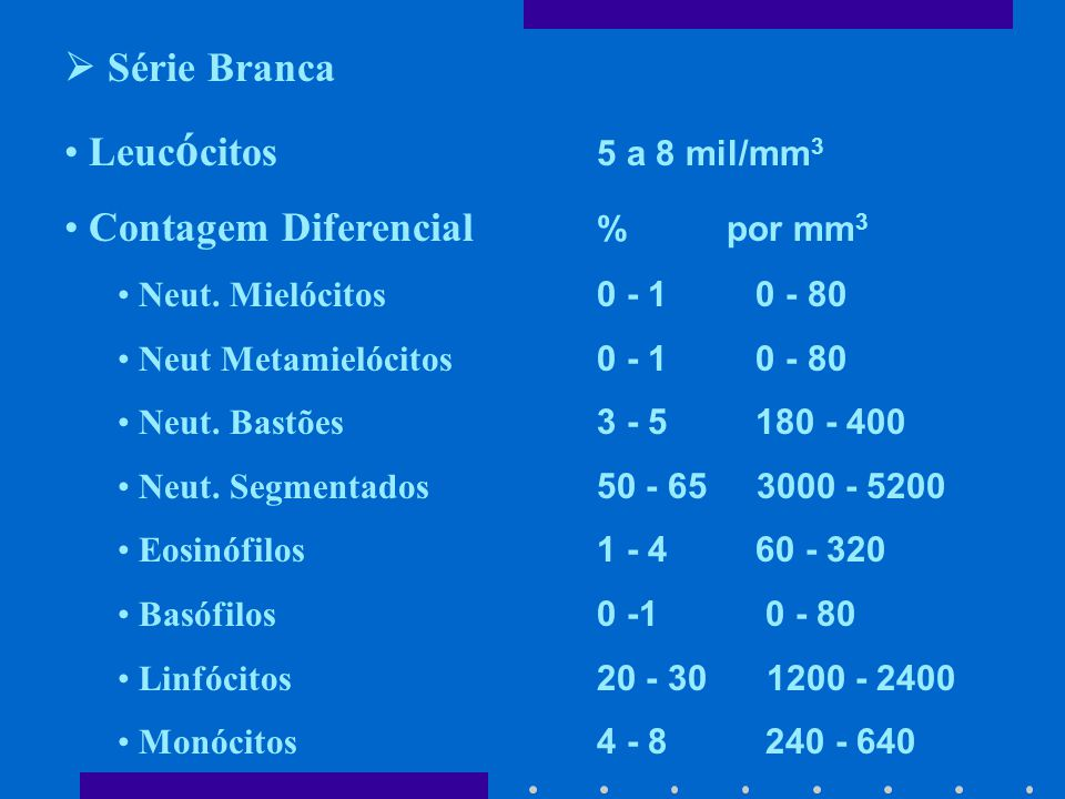 Contagem Diferencial % por mm3