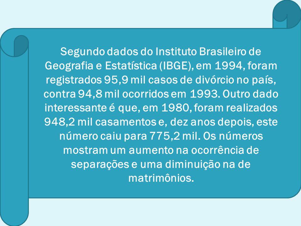 Segundo dados do Instituto Brasileiro de Geografia e Estatística (IBGE), em 1994, foram registrados 95,9 mil casos de divórcio no país, contra 94,8 mil ocorridos em 1993.