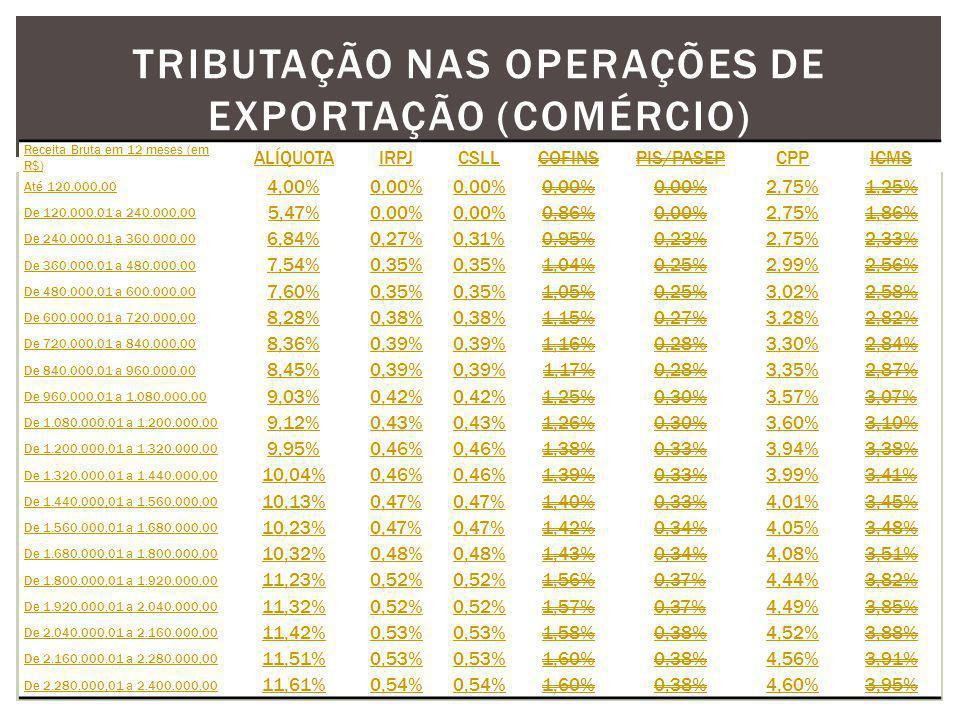 Tributação nas Operações de Exportação (Comércio)