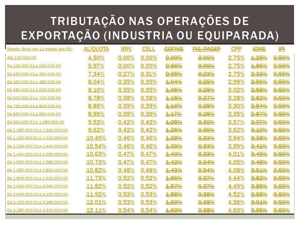 Tributação nas Operações de Exportação (Industria ou equiparada)