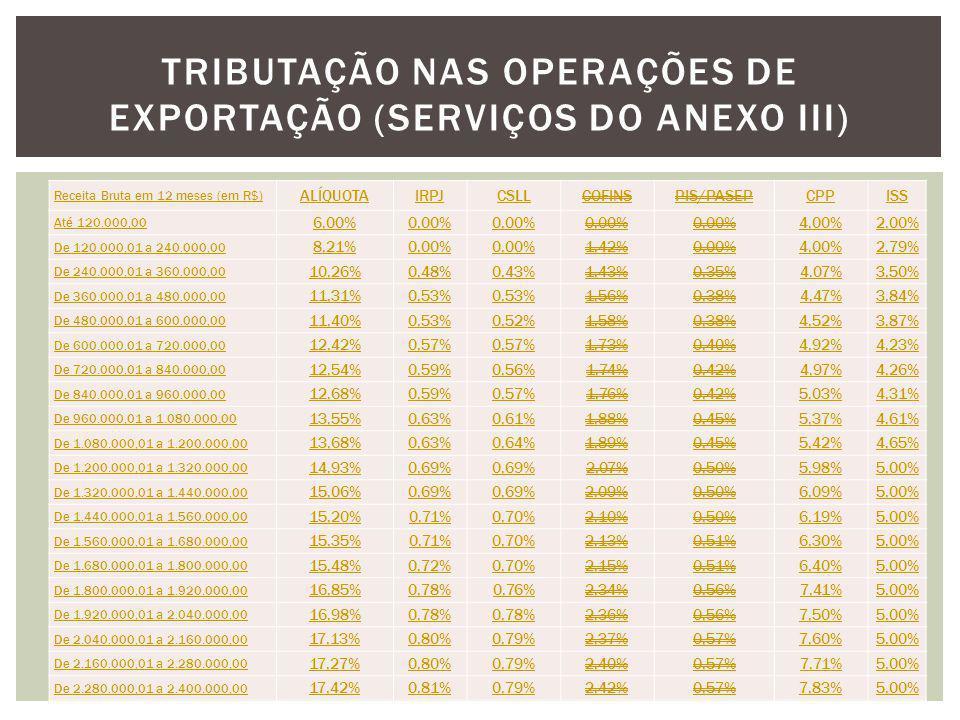 Tributação nas Operações de Exportação (serviços do anexo iii)
