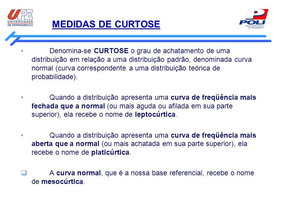 MEDIDAS DE CURTOSE