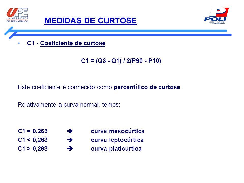MEDIDAS DE CURTOSE C1 - Coeficiente de curtose