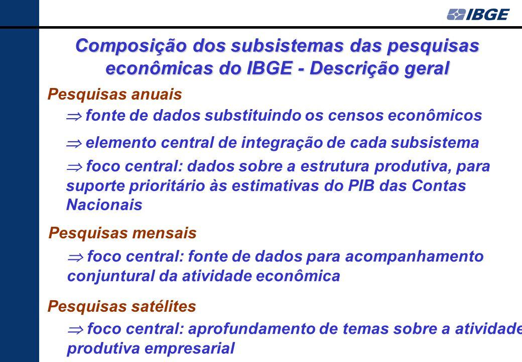 Composição dos subsistemas das pesquisas econômicas do IBGE - Descrição geral