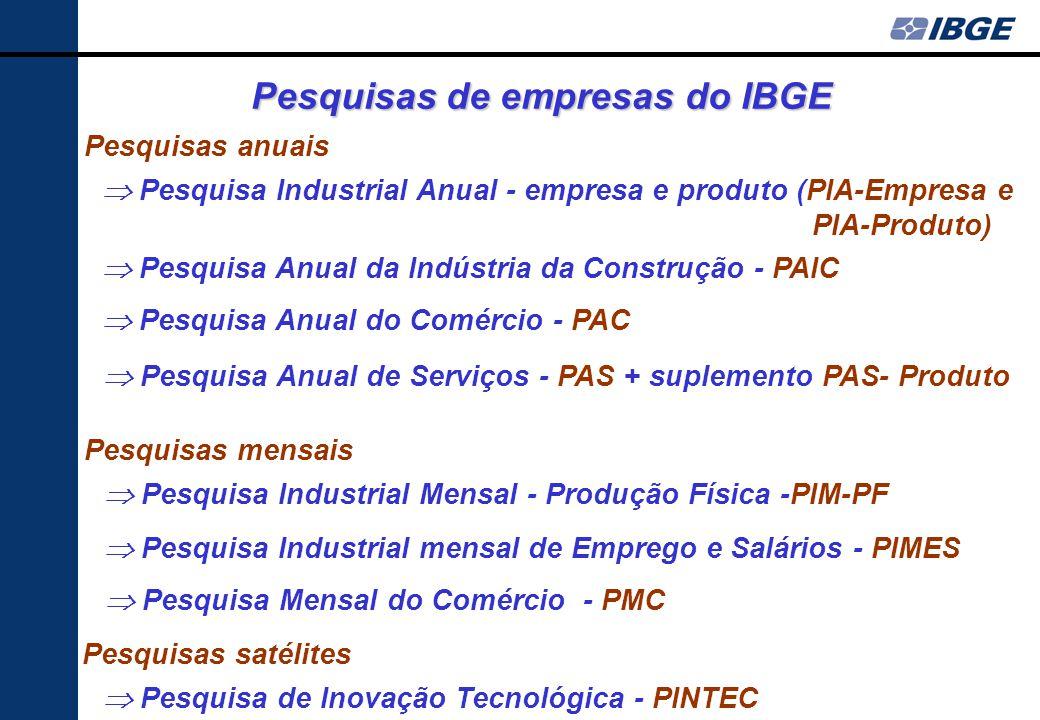 Pesquisas de empresas do IBGE