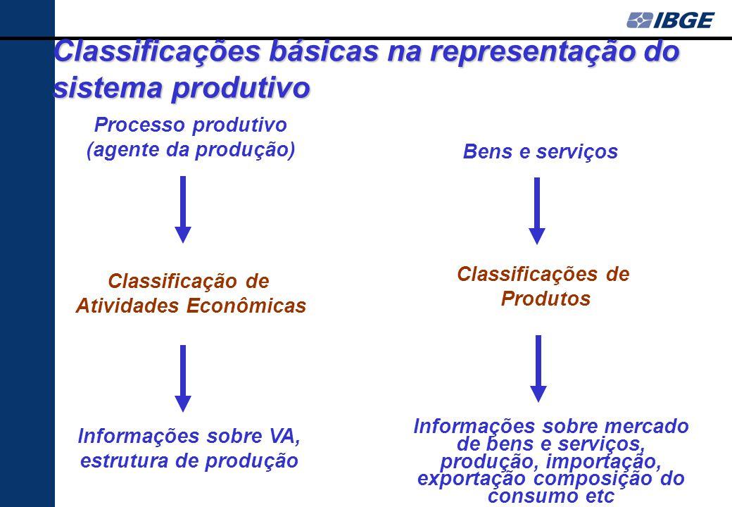 Atividades Econômicas Informações sobre VA, estrutura de produção
