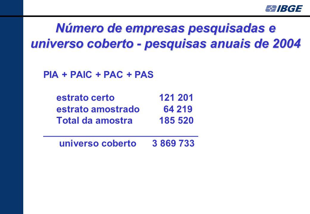 Número de empresas pesquisadas e universo coberto - pesquisas anuais de 2004