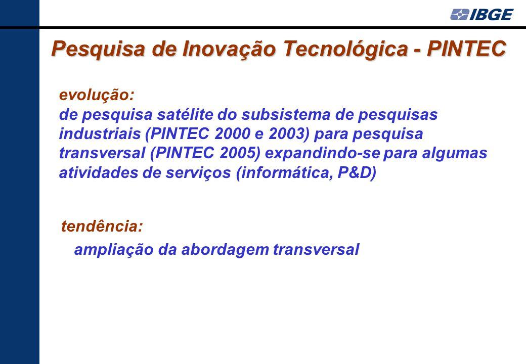 Pesquisa de Inovação Tecnológica - PINTEC