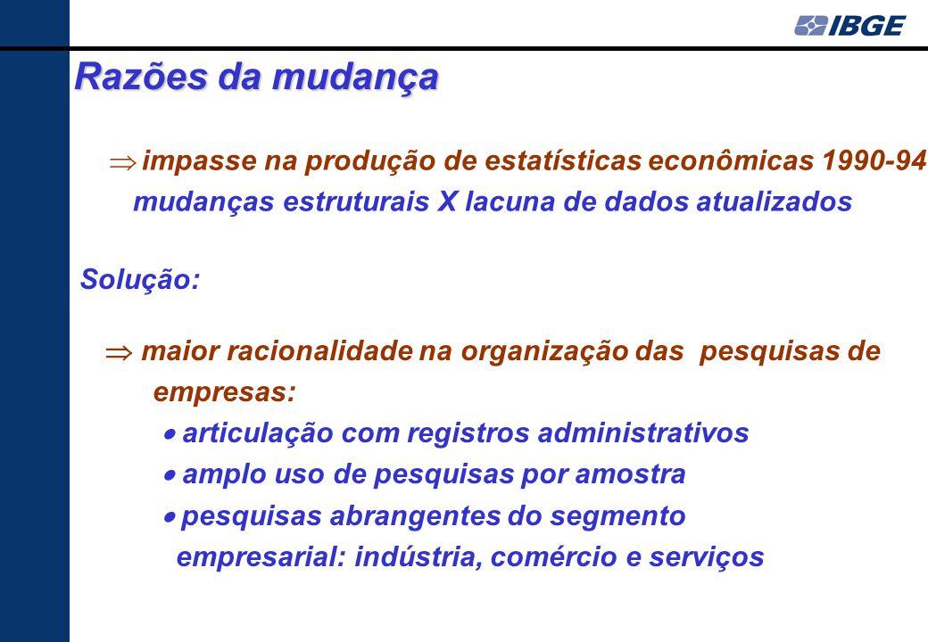 Razões da mudança impasse na produção de estatísticas econômicas 1990-94. mudanças estruturais X lacuna de dados atualizados.
