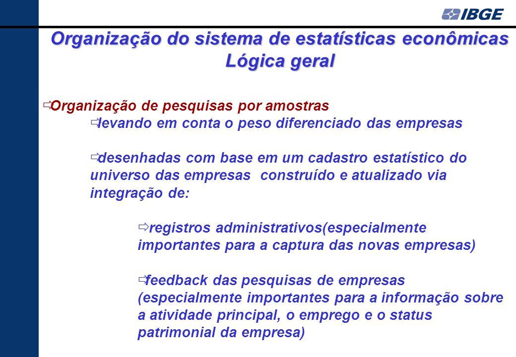 Organização do sistema de estatísticas econômicas Lógica geral