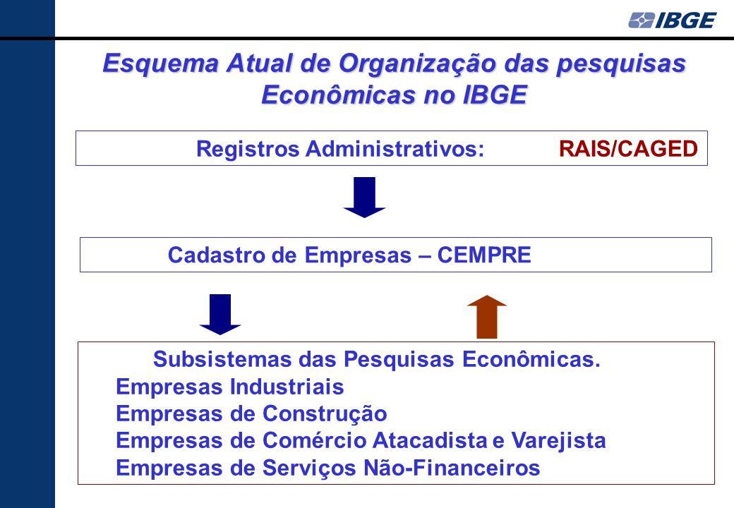 Esquema Atual de Organização das pesquisas Econômicas no IBGE