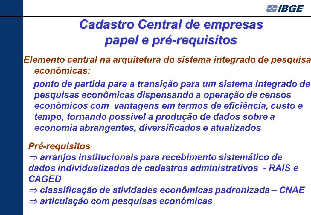 Cadastro Central de empresas papel e pré-requisitos