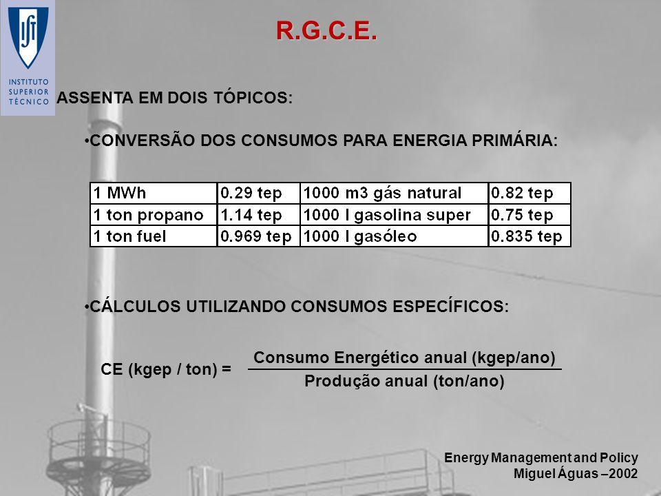 Consumo Energético anual (kgep/ano) Produção anual (ton/ano)