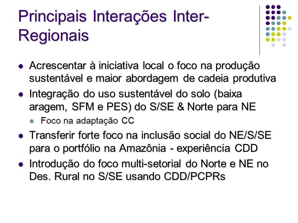 Principais Interações Inter-Regionais