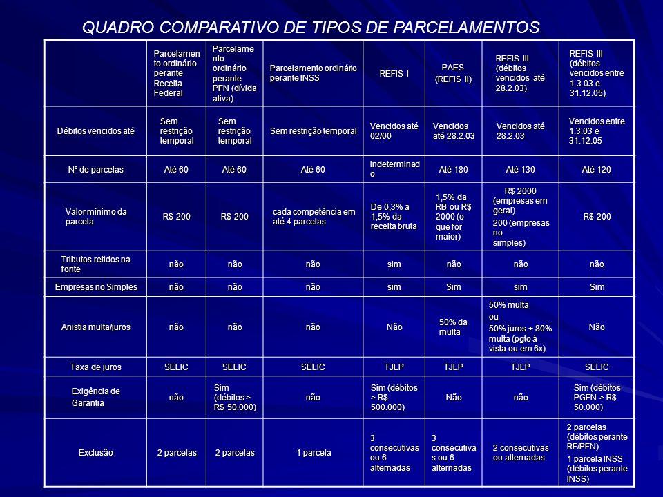 QUADRO COMPARATIVO DE TIPOS DE PARCELAMENTOS