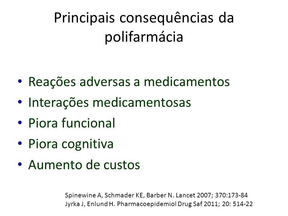 Principais consequências da polifarmácia
