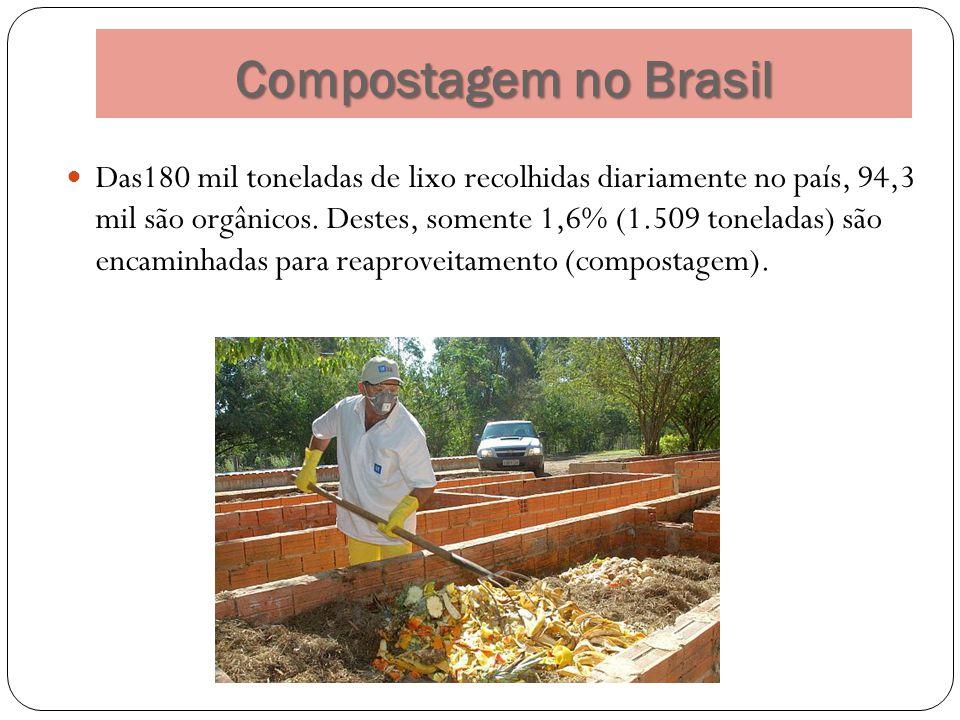 Compostagem no Brasil