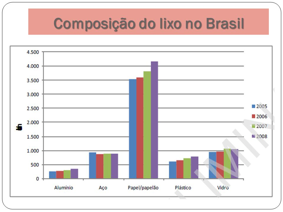 Composição do lixo no Brasil