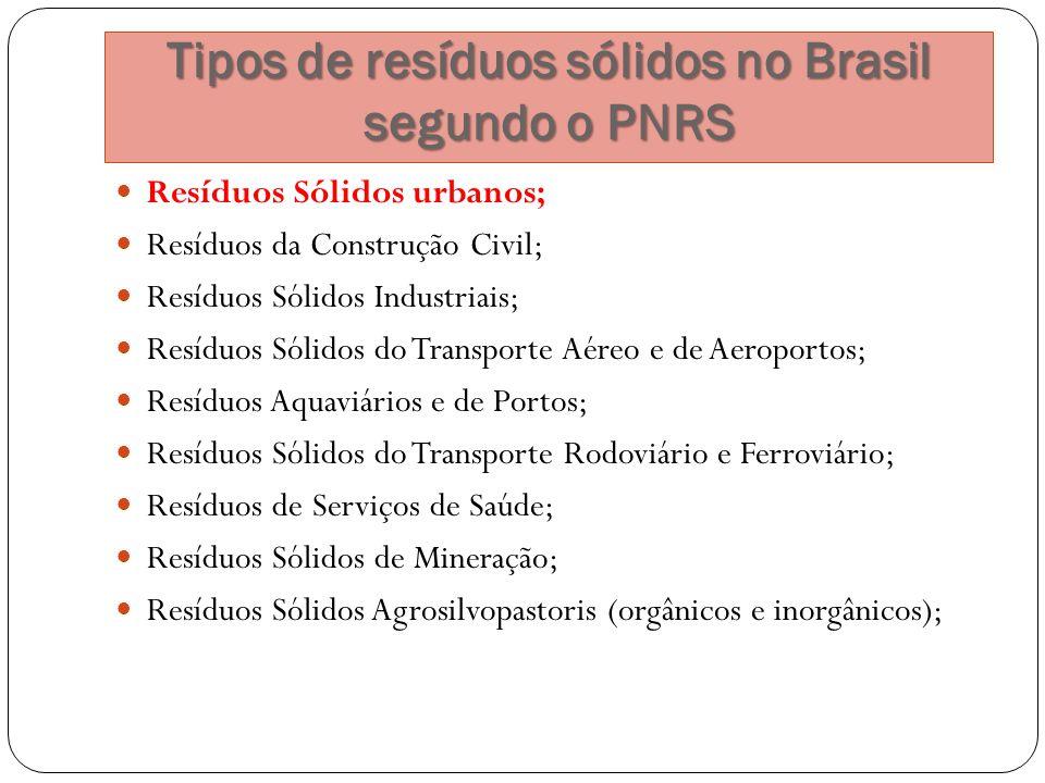 Tipos de resíduos sólidos no Brasil segundo o PNRS
