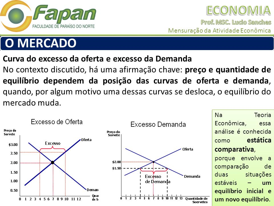 O MERCADO Curva do excesso da oferta e excesso da Demanda