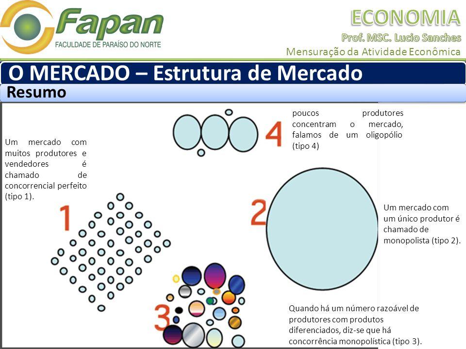 O MERCADO – Estrutura de Mercado