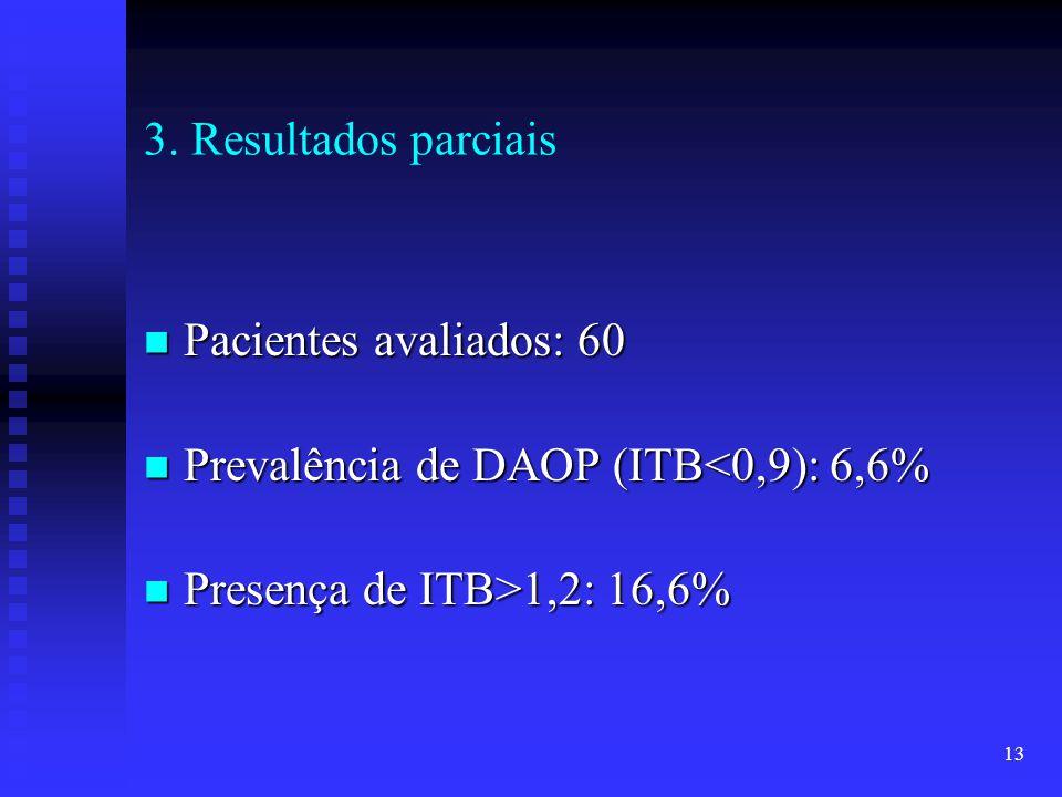 3. Resultados parciais Pacientes avaliados: 60.